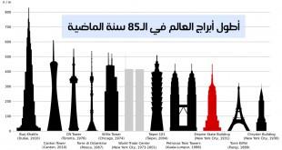 مقال - أطول أبراج العالم في الـ85 سنة الماضية